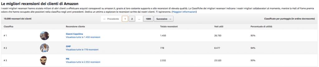 Classifica Recensori Amazon Italia